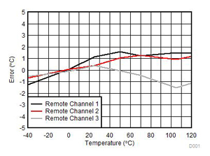 TIDA-01381 Automotive Multiple Channel Temperature Sensing
