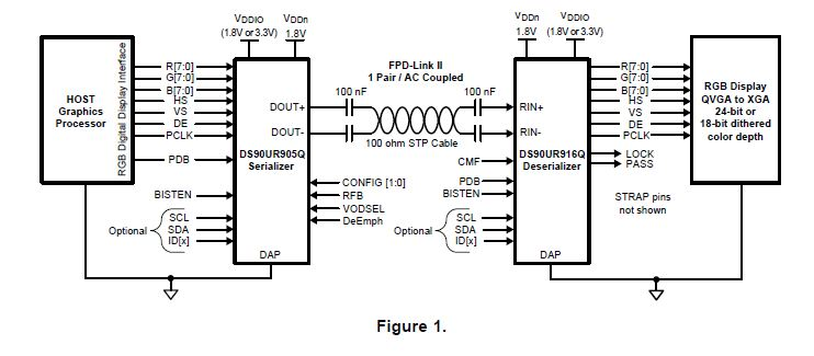 TIDA-00140 XGA digital video SerDes 18bit to 24bit