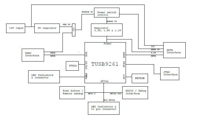 TIDA-00148 USB 2.0/3.0 Mass Storage Bridge for Automotive