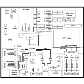 TIDEP0059 G3-PLC (CENELEC Band) Data Concentrator