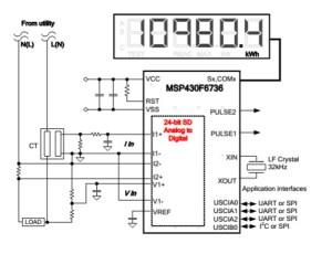 TIDMSINGLEPHASEMETER Class 02 SinglePhase Emeter | TI