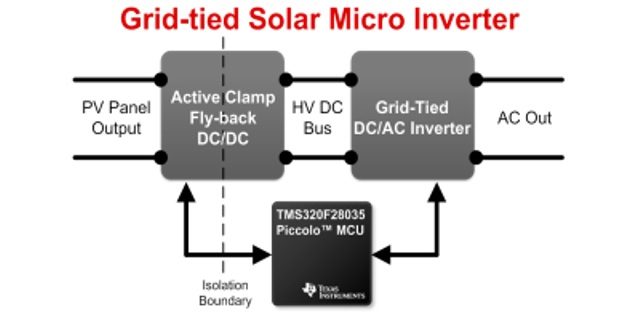 grid tie inverter circuit diagram motorized bicycle wiring tidm solaruinv tied solar micro with mppt ti com schematic block
