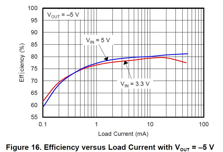 PMP9752 Small, Simple, and Efficient Voltage Inverter for