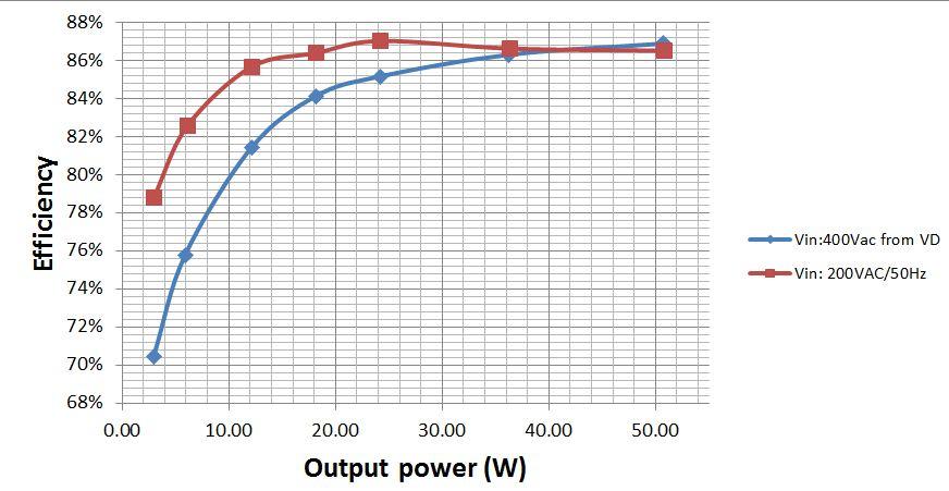 PMP10416 200VAC-400VAC Input, 24V 50W Output, PSR Flyback