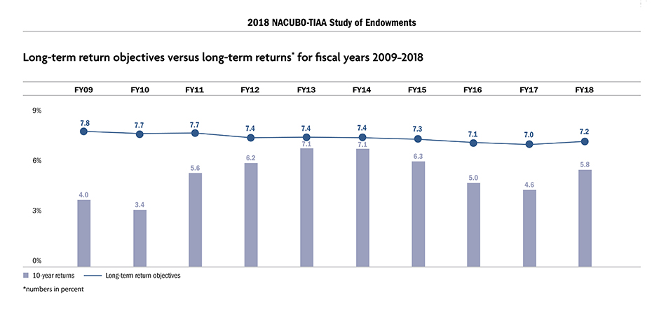 Long-term return objectives versus long-term returns* for fiscal years 2009-2018
