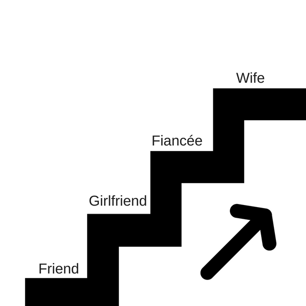 levels of commitment in relationships
