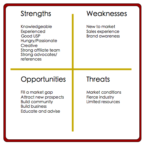 Strengths And Weaknesses To Put On Resume