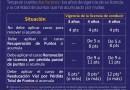 Tabla de puntos acumulados por infracciones y vigencia de licencia de conducir
