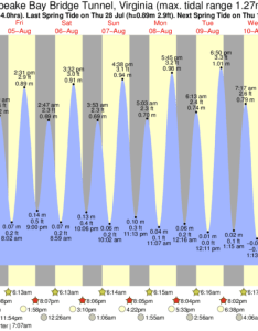 Chesapeake bay bridge tunnel tide chart key also times and for rh forecast