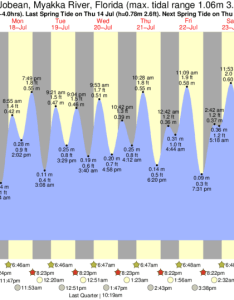 El jobean myakka river tide chart key also times and for rh forecast
