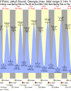 Jekyll point sound tide chart key also times and for rh forecast