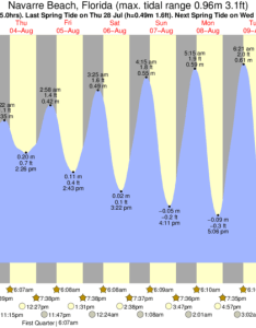Navarre beach tide chart key also times and for rh forecast