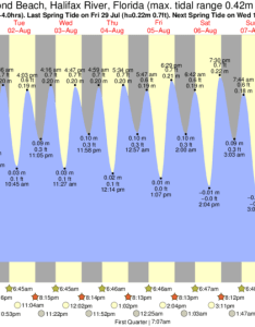 Ormond beach tide chart key also times and for rh forecast