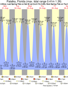 Palatka tide chart key also times and for rh forecast