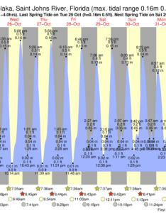 Welaka saint johns river tide chart key also times and for rh forecast
