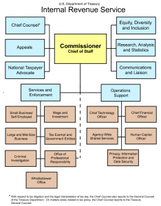 Irs organizational chart also tidytax rh