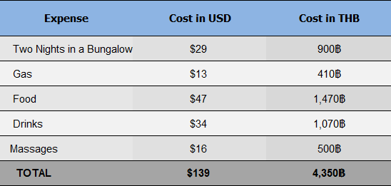 Cost of Our Trip to Pai