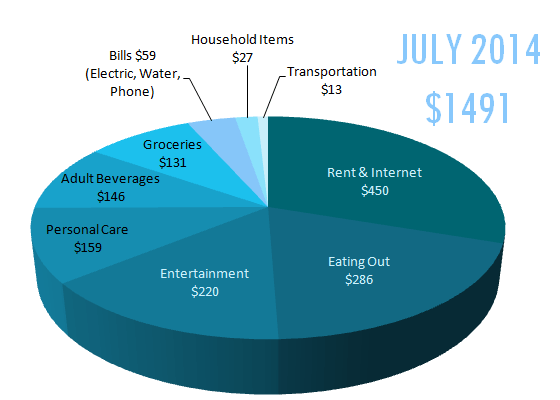 Chiang Mai Monthly Expenses for July 2014