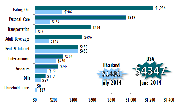 Expenses Chiang Mai, Thailand vs USA