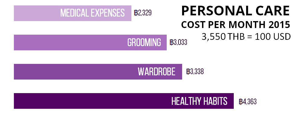 Health Expenses Chiang Mai 2015