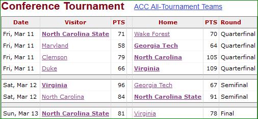 Torneo ACC 1983