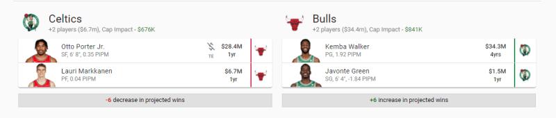 Trade Celtics Bulls
