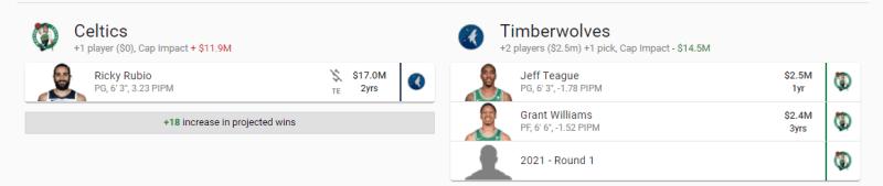 Trade Celtics Wolves