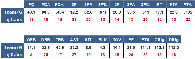 Celtics Estadísticas básicas