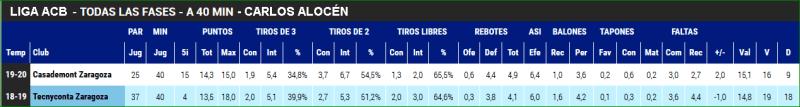 Carlos Alocén estadísticas ACB