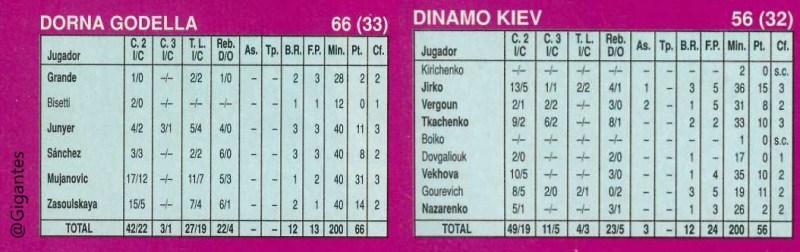 Final Copa de Europa 1992 Estadísticas