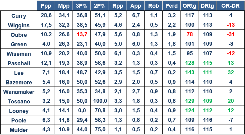 Golden State Warriors Estadísticas