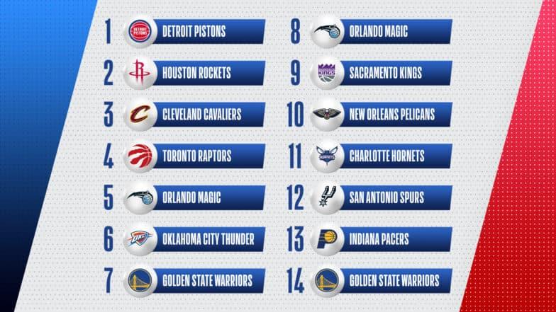 NBA Draft 2021 Lottery