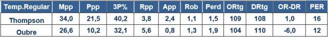 Warriors Thompson Oubre Estadísticas