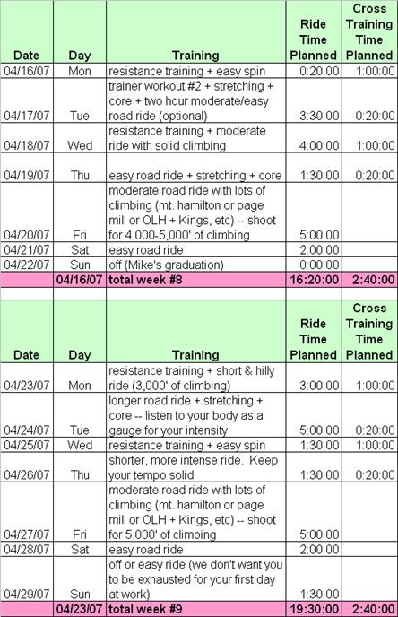 2 week training plan