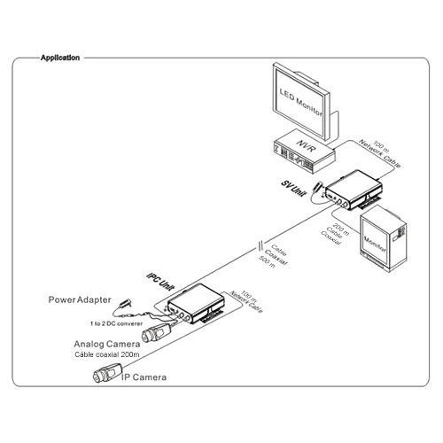 Extender IP cavo coassiale 500 m porta Ethernet connettore BNC