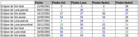 tabla hoyos de Aubrey 2