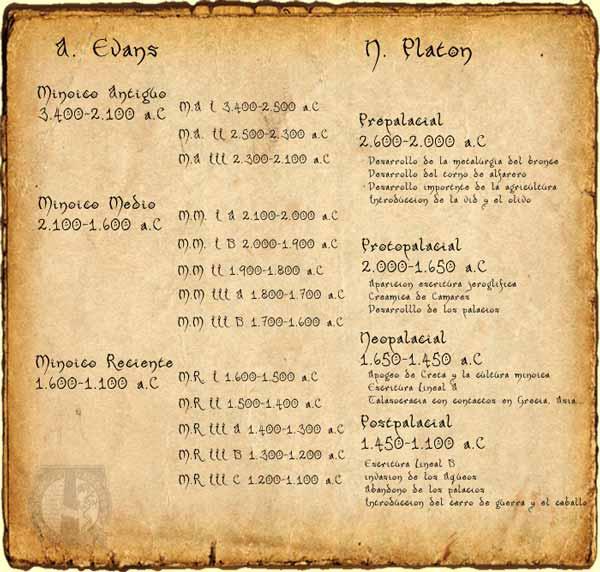 Cronología minoica