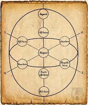 Mitología nórdica - Los nueve reinos