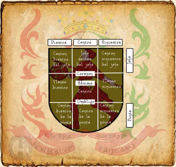 Partes de un escudo heráldico