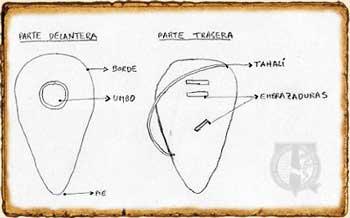 Partes genéricas de un escudo