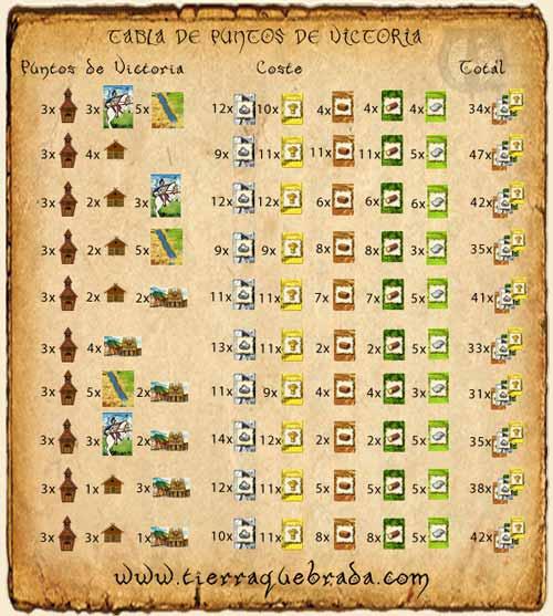 Tabla de Costes de Construcción del Catan para 3 ciudades.