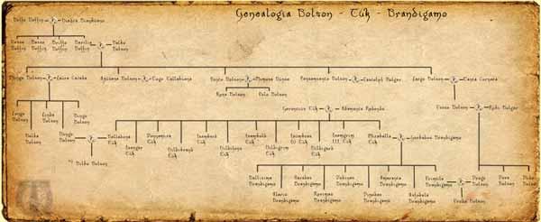 Árbol Geneaológico Bolsón