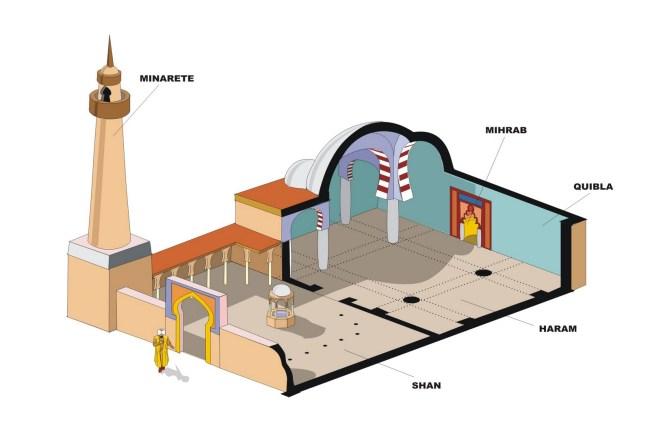 Partes de una Mezquita2