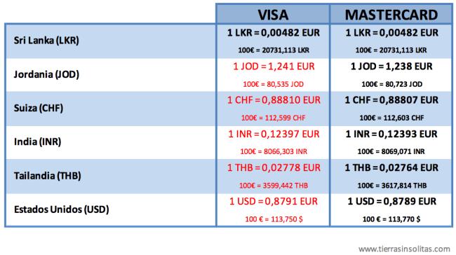 comparativa cambio oficial visa y mastercard