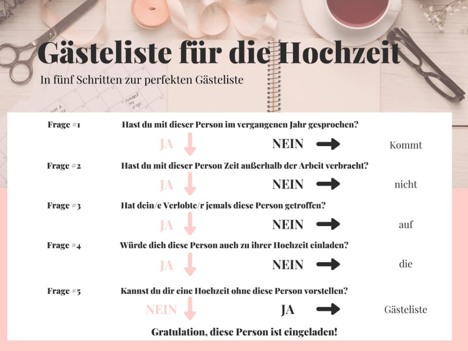 Infografik: Gästeliste für die Hochzeit erstellen