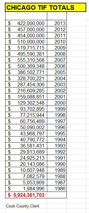 Chicago TIF Totals to 2013