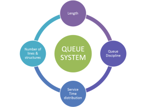 Queue System graphic and Tigrox