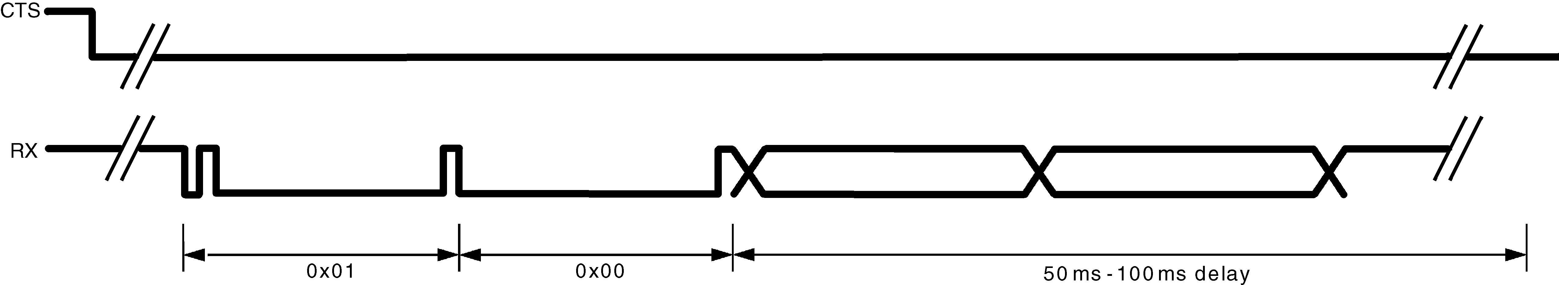 uart timing diagram solex 30 pict 1 lmx9830 データシート bluetooth serial port module tij co jp