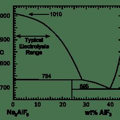 Phase Diagram Of Graphene Vw Golf Mk4 Wiring Tikalon Blog By Dev Gualtieri