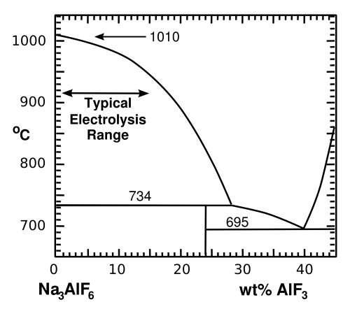 small resolution of portion of the cryolite aluminum fluoride phase diagram